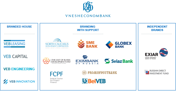 Vnesheconombank Press Center Vnesheconombanks New Brand - Brand architecture models